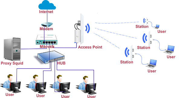 topologi proxy server