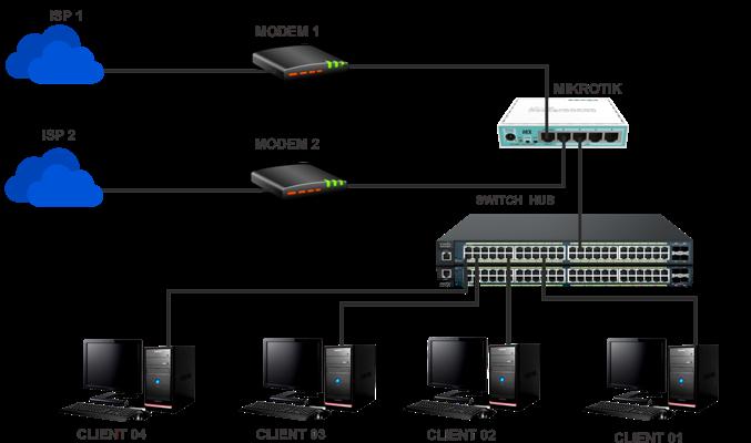 setting mikrotik loadbalance